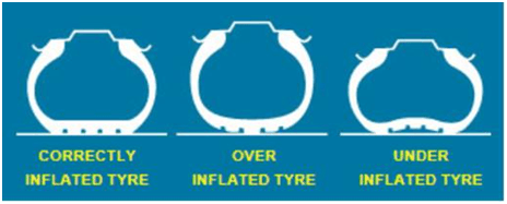 Image showing amount of tyre grip depending on tyre pressure